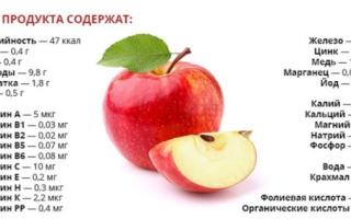 Яблоки химический польза